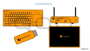 Firefox OS pour appareils connectés – fuites